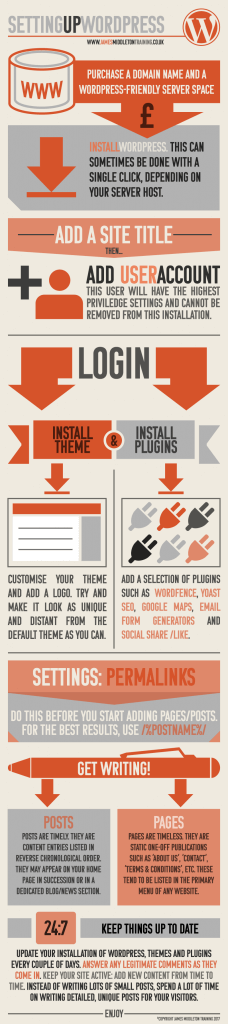 Setting up a WordPress website infographic - part of one-to-one WordPress training.